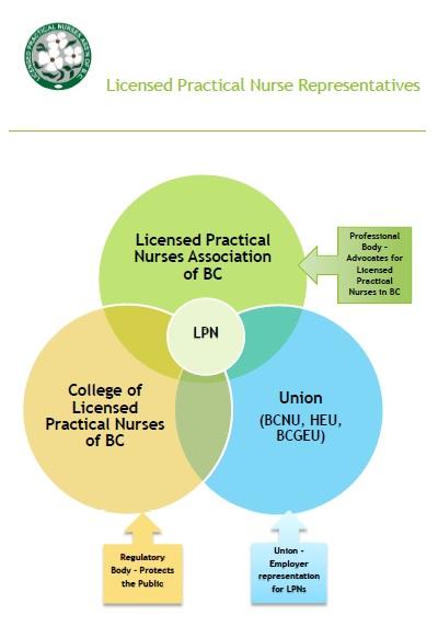LPNABC LPN Representatives